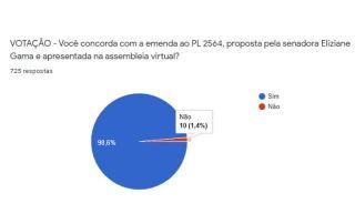PL 2564 - Resultado da votação sobre emenda ao projeto